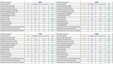 Comparatif des différents types d'ampoules : à