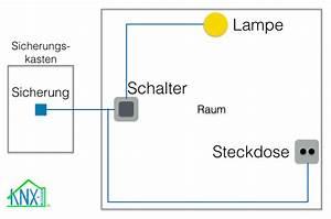 Kabel Durch Leerrohr Ziehen Werkzeug : grundlagen knx busleitung richtig verlegen knx blogger ~ Michelbontemps.com Haus und Dekorationen