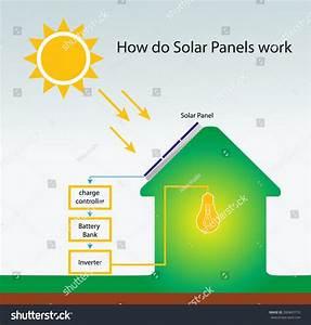 How Do Solar Panels Work Info Stock Vector 280845770