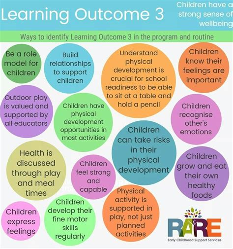 learning outcome  print     resources page