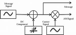 Am Modulation Block Diagram  The Symbol   Denotes Signal