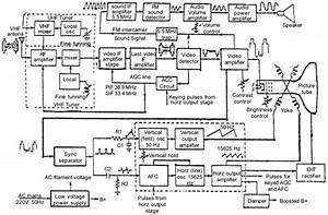Block Diagram Of A Tv Receiver Antenna