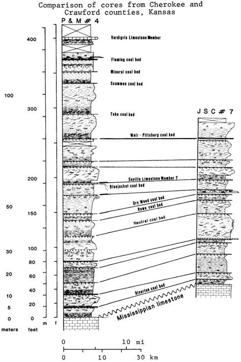KGS--Subsurface Geology 6--Harris--Stratigraphy of the ...