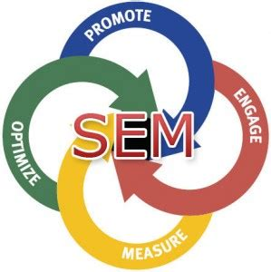 Seo Sem Marketing by Search Engine Marketing For Your Business Rezdy