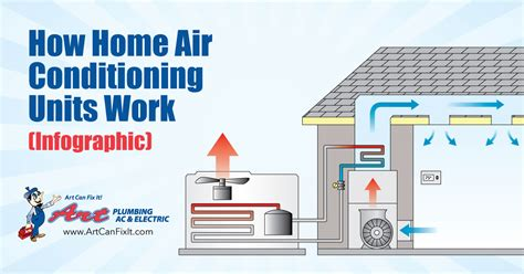 Home Air Conditioning Diagram by The Components Of Home Air Conditioning Units And How They