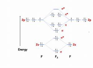 F2 Molecular Orbital Diagram