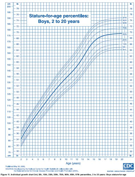 ourmedicalnotes growth chart stature  age