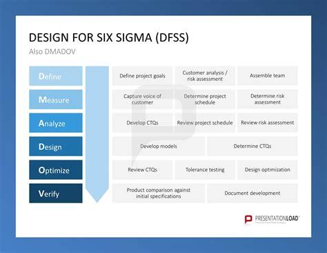 pin  presentationload  quality management