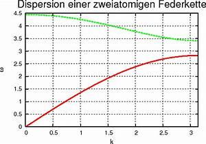 Phasengeschwindigkeit Berechnen : das prisma ein optisches instrument mit dispersion ~ Themetempest.com Abrechnung