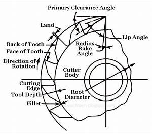 Mechanical Technology  Elements Of Plain Milling Cutter