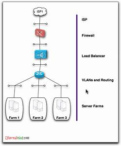 F5 Gtm Diagram
