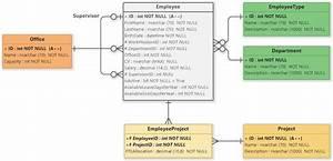 Employee Management System  Er Diagram