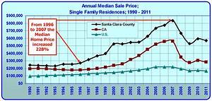 Boom and Bust in Silicon Valley; 22 Year History of Median ...