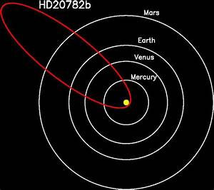 Planet with most eccentric orbit flashes astronomers with ...