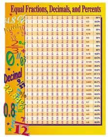 print number line montessori materials equal fractions decimals percents chart