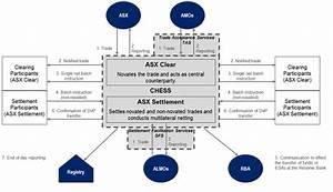 Clearing - Australian Securities Exchange