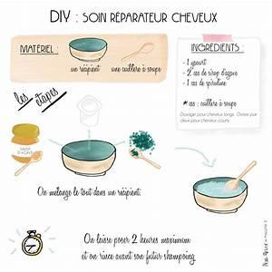 Recette Masque Cheveux Secs : cheveux secs d shydrat s masque ~ Nature-et-papiers.com Idées de Décoration