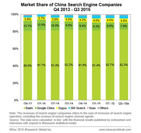 search engine companies q3 2015 china search engine companies revenues rise 35 0