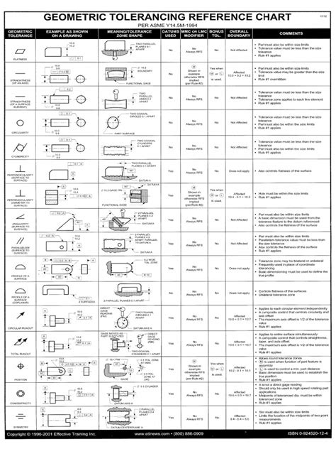 ANSI Y14_5-1994 Geometric Tolerancing Cheatsheet