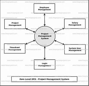 Project Management System Dataflow Diagram  Dfd  Freeprojectz