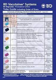 Blood Test Tube Color Chart Image Result For Bd Vacutainer System Tube Guide Uk