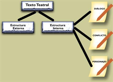 clasificacion de texto teatral