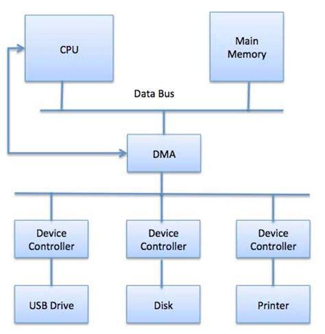 operating system io hardware