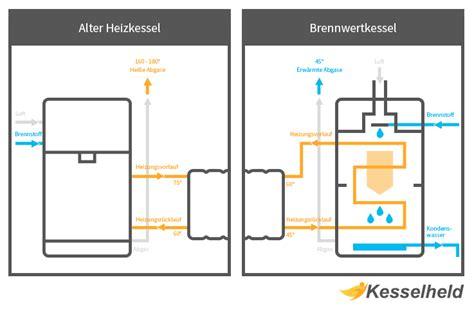 heizung öl oder gas heizung gas preis vergleich gas und heizl with heizung gas preis neue heizung das kostet