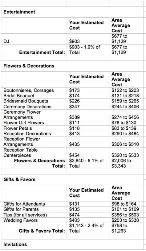 average wedding cost breakdown realistic pricing flirty fleurs the florist inspiration for floral designers