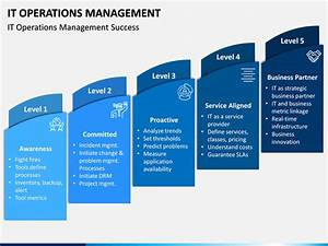 it operations management powerpoint template ppt slides