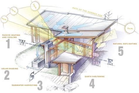 Exploiting the Elements of Passive Design