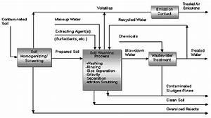 Diagram Of Soil Washing System