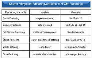 Kosten Nutzen Rechnung : factoring geb hren berechnen kosten beispiele ~ Lizthompson.info Haus und Dekorationen