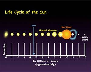 Life Cycle of a Sun Like Star (page 3) - Pics about space