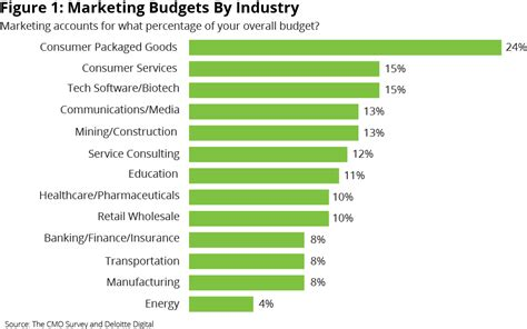 Marketing Budgets Vary by Industry - CMO Today. - WSJ