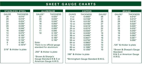 sheet metal shops   knew batch size setup  thickness  fabricator