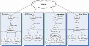 Centralized Branch Office Vpn Architecture  Hub  U0026 Spoke