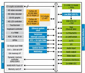 System On Module Based On Stmicroelectronics Spear1340