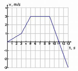 Geschwindigkeit Berechnen Aufgaben : patrick 39 s physikseite physikaufgaben mit l sungen physik ~ Themetempest.com Abrechnung