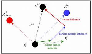 Velocity Component Construction Of A Particle Swarm