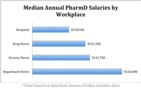 Pharmacist Annual Salary by Health Professions Pharmacy