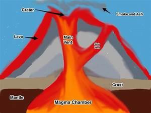 Roc U00edo U00b4s Blog  The Parts Of A Volcano