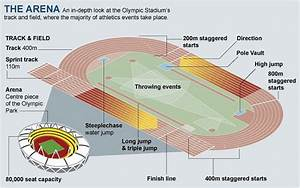 London 2012 Olympics  Athletics Guide