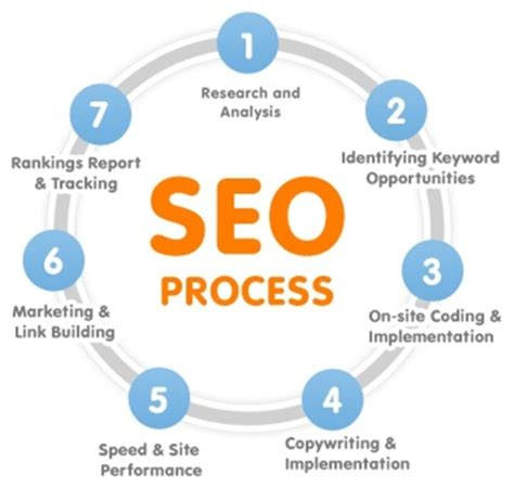Seo Process by 11 Must Read Local Seo Tips