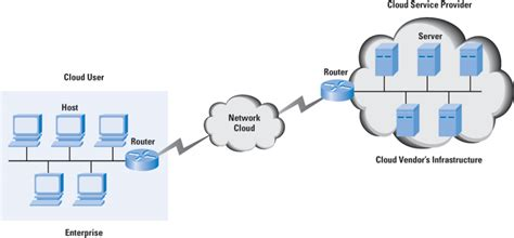 cloud computing  primer  internet protocol journal