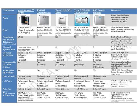 Comparison Of Ionizers Kangen  Tyent  Eos  Kyk By. Rapid Care Cameron Park Water Delivery Austin. Lead Generation Companies B2b. Executive Mba California Selling Stock Online. Social Analytics Dashboard Lemon Law Used Car. Appliance Repair Meridian Ms. Hollywood Laser Hair Removal. Current Reverse Mortgage Rates. Roofing Contractor Insurance