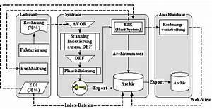 Mehrwertsteuer Berechnen Aus Bruttobetrag : elektronische rechnungsverarbeitung bei der syntrade ag experience online ~ Themetempest.com Abrechnung