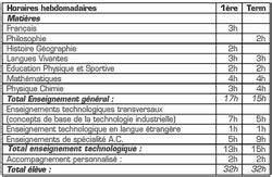 Bts Après Bac Sti2d : le bac sti devient le bac sti2d bac 2019 le parisien etudiant ~ Medecine-chirurgie-esthetiques.com Avis de Voitures