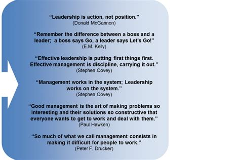Famous Quotes About Leadership And Management