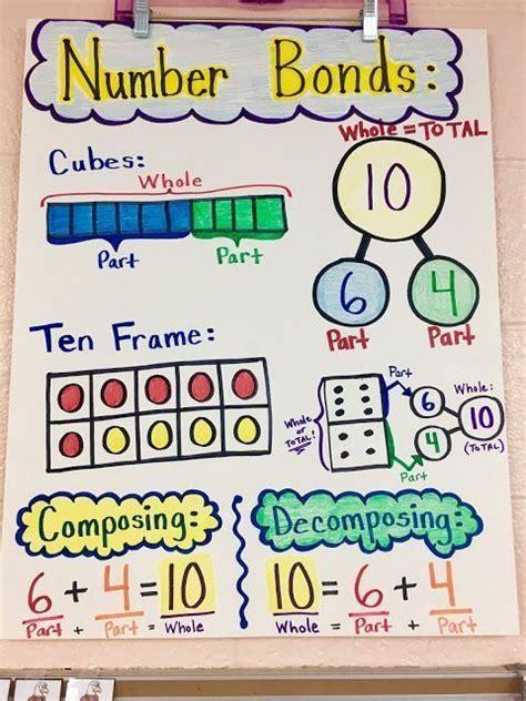 number bonds anchor chart  images kindergarten